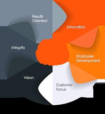 Starrex International Ltd. Core Values